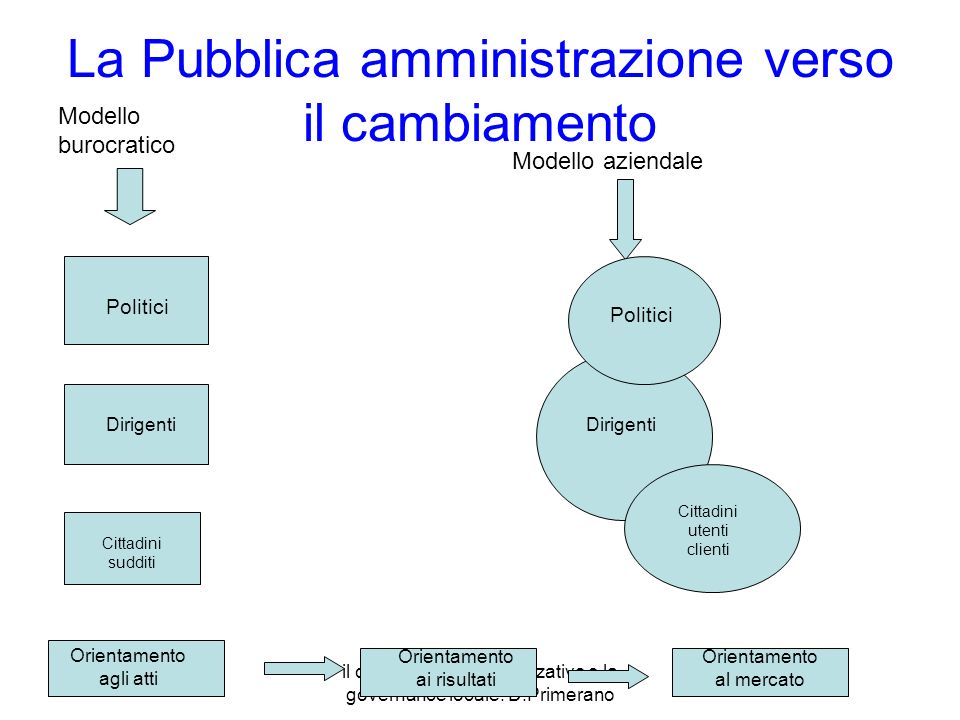 il cambiamento organizzativo e la governance locale. D.Primerano La Pubblica amministrazione verso il cambiamento Modello burocratico Modello aziendal