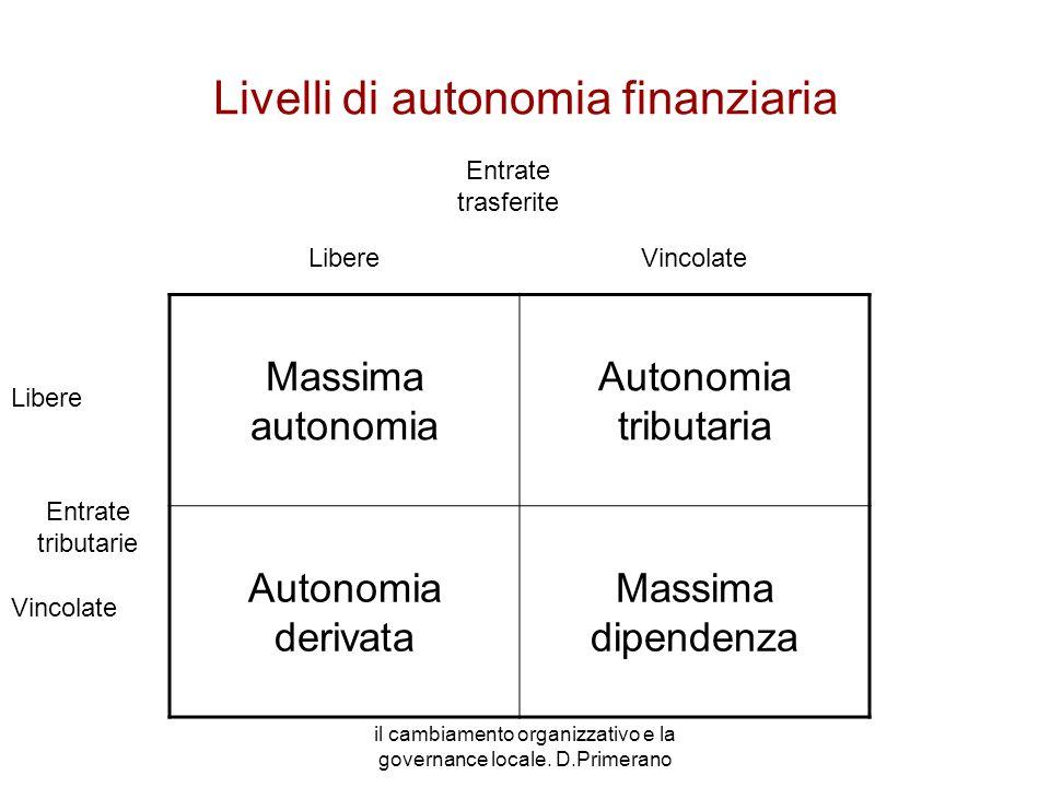 il cambiamento organizzativo e la governance locale. D.Primerano Livelli di autonomia finanziaria Massima autonomia Autonomia tributaria Autonomia der