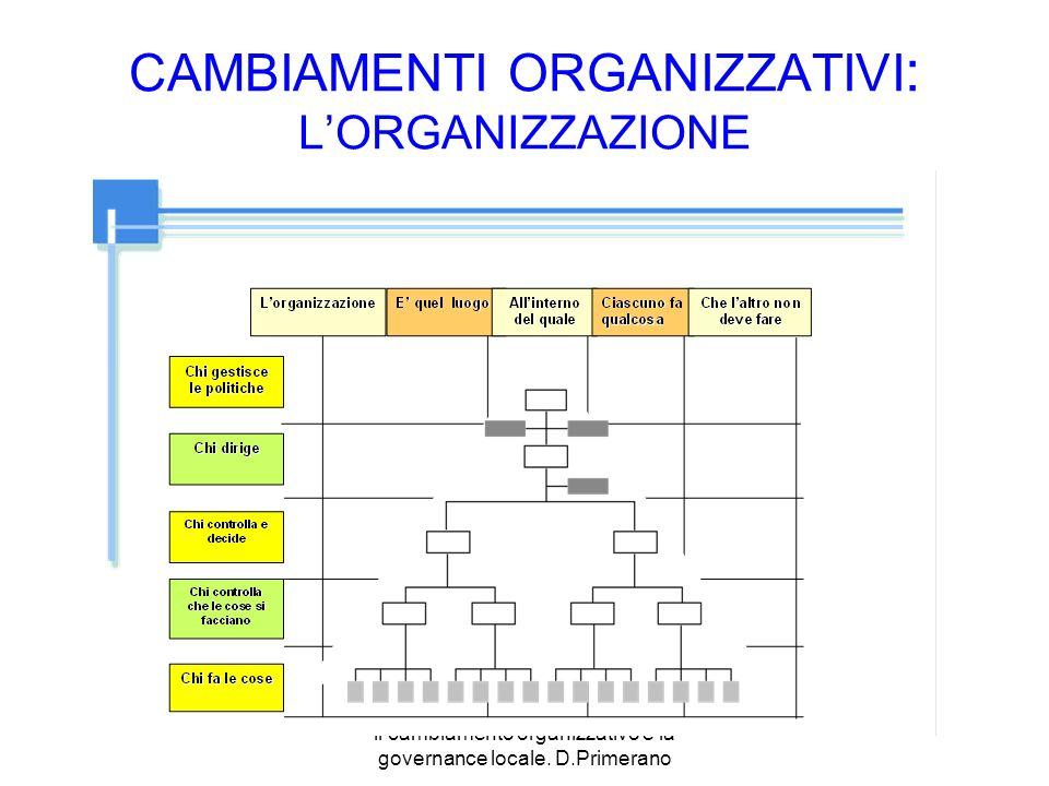 il cambiamento organizzativo e la governance locale. D.Primerano CAMBIAMENTI ORGANIZZATIVI : LORGANIZZAZIONE