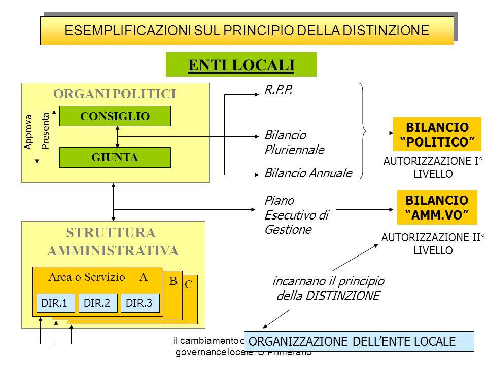 il cambiamento organizzativo e la governance locale. D.Primerano ENTI LOCALI STRUTTURA AMMINISTRATIVA ORGANI POLITICI C R.P.P. Bilancio Pluriennale Pi