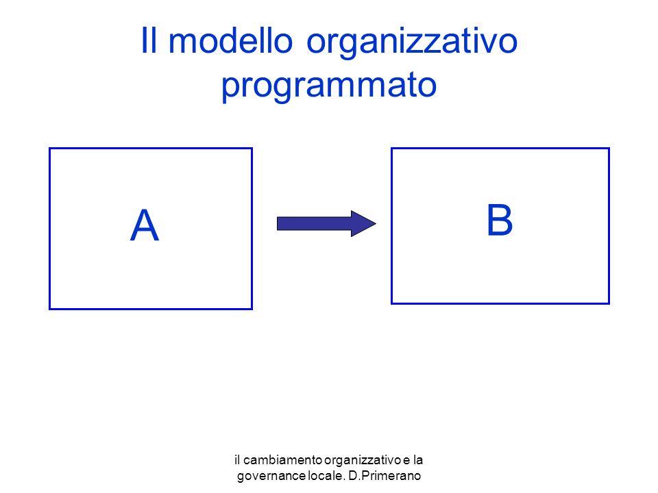 il cambiamento organizzativo e la governance locale. D.Primerano Il modello organizzativo programmato A B