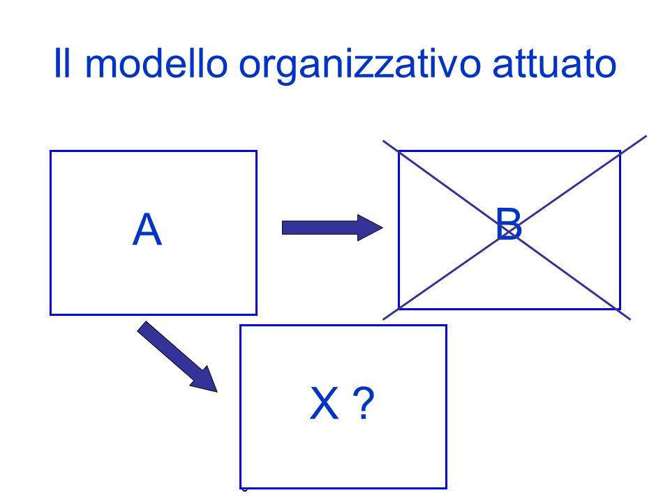 il cambiamento organizzativo e la governance locale. D.Primerano Il modello organizzativo attuato A B X ?