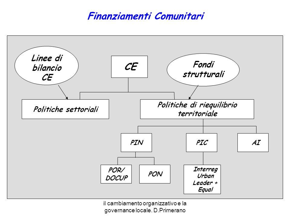 il cambiamento organizzativo e la governance locale. D.Primerano Finanziamenti Comunitari CE Politiche settoriali Politiche di riequilibrio territoria