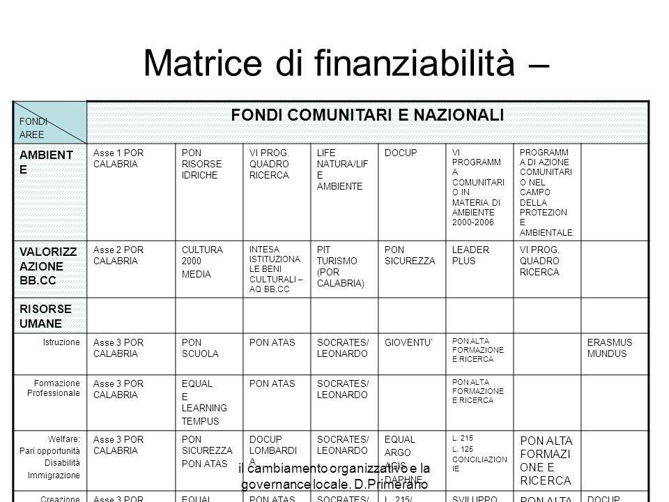 il cambiamento organizzativo e la governance locale. D.Primerano Matrice di finanziabilità – FONDI AREE FONDI COMUNITARI E NAZIONALI AMBIENT E Asse 1