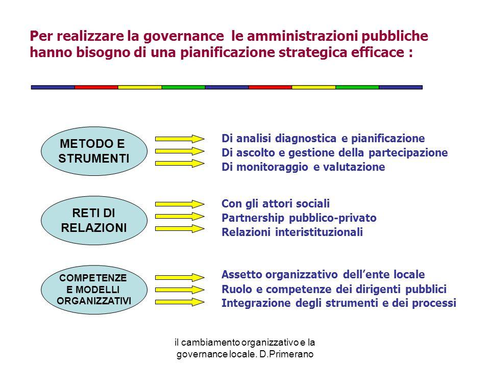 Per realizzare la governance le amministrazioni pubbliche hanno bisogno di una pianificazione strategica efficace : METODO E STRUMENTI Di analisi diag