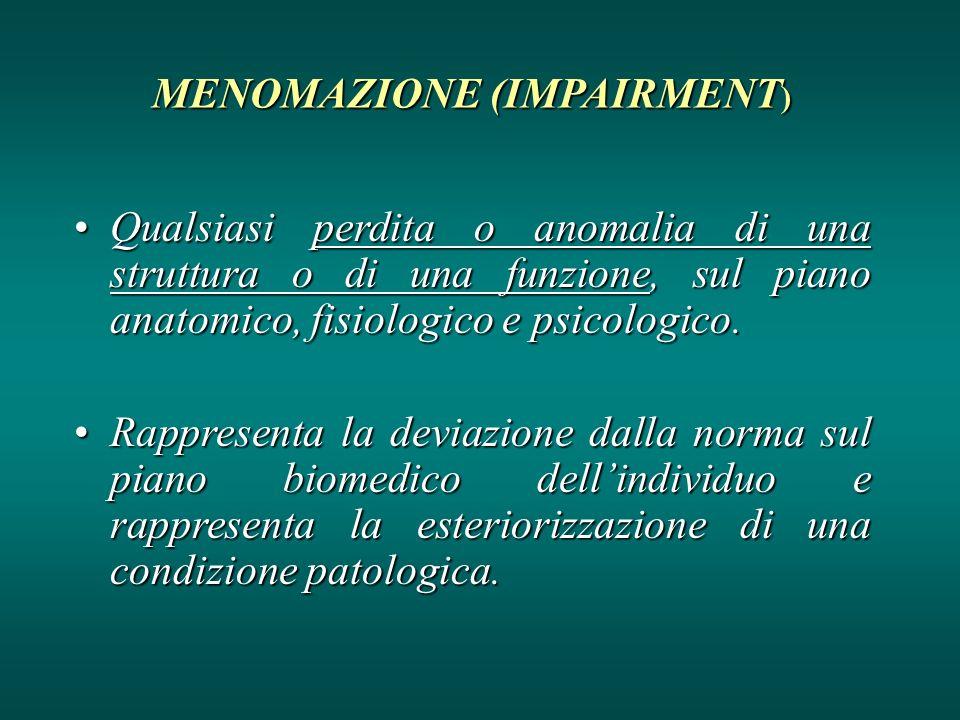 MENOMAZIONE (IMPAIRMENT ) Qualsiasi perdita o anomalia di una struttura o di una funzione, sul piano anatomico, fisiologico e psicologico.Qualsiasi pe