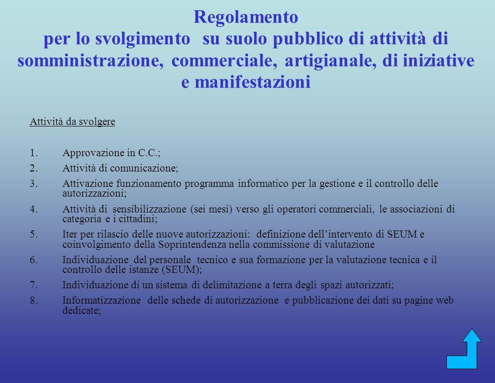 Regolamento per lo svolgimento su suolo pubblico di attività di somministrazione, commerciale, artigianale, di iniziative e manifestazioni Attività svolte 1.Redazione della bozza di regolamento; 2.Approvazione da parte della G.C.