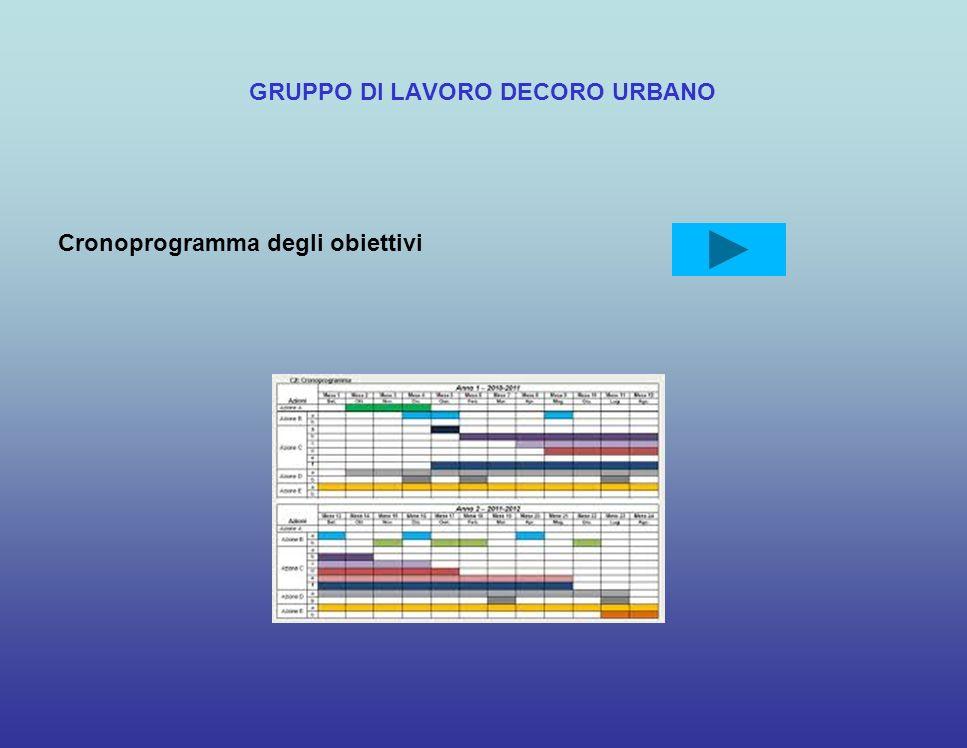 GRUPPO DI LAVORO DECORO URBANO Cronoprogramma degli obiettivi
