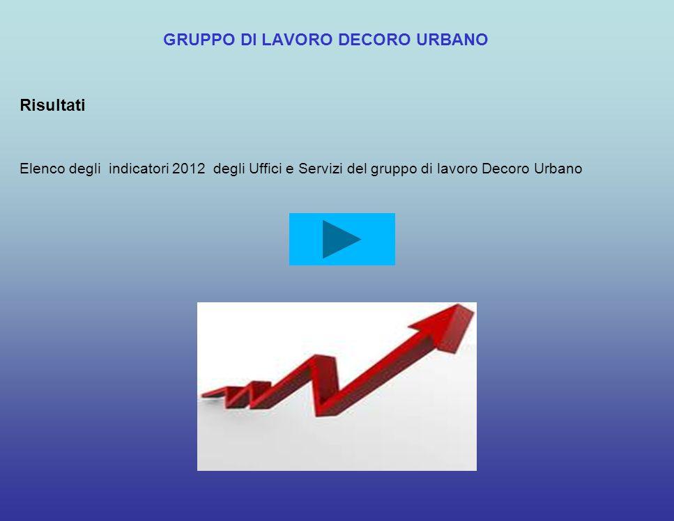 GRUPPO DI LAVORO DECORO URBANO Risultati Elenco degli indicatori 2012 degli Uffici e Servizi del gruppo di lavoro Decoro Urbano