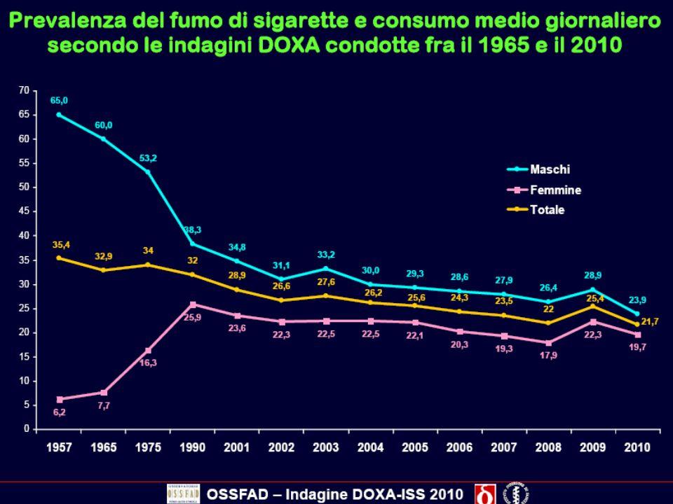 Livelli plasmatici nicotina: differenze NRT vs.