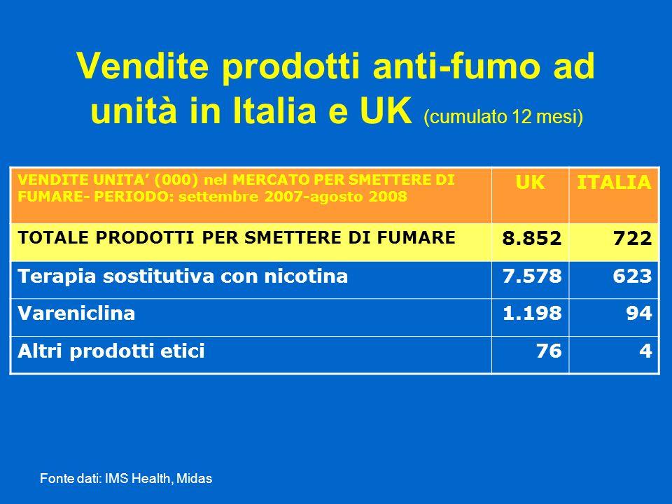 Vendite prodotti anti-fumo ad unità in Italia e UK (cumulato 12 mesi) Fonte dati: IMS Health, Midas VENDITE UNITA (000) nel MERCATO PER SMETTERE DI FU