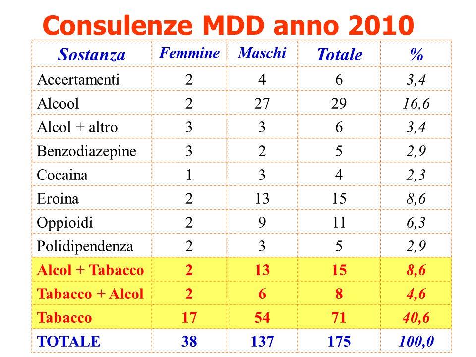 Consulenze MDD anno 2010 Sostanza FemmineMaschi Totale% Accertamenti2463,4 Alcool2272916,6 Alcol + altro3363,4 Benzodiazepine3252,9 Cocaina1342,3 Eroi
