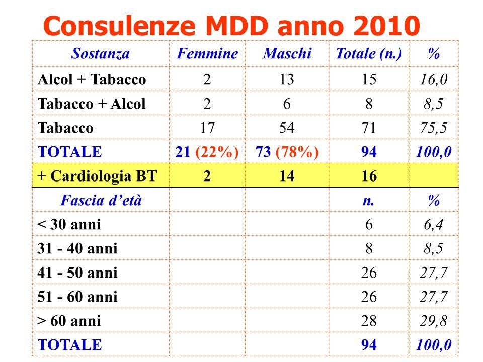 Consulenze MDD anno 2010 SostanzaFemmineMaschiTotale (n.)% Alcol + Tabacco2131516,0 Tabacco + Alcol2688,5 Tabacco17547175,5 TOTALE21 (22%)73 (78%)9410
