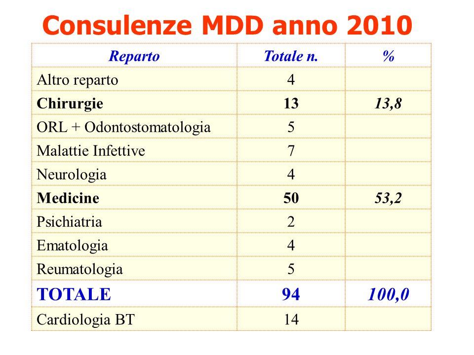 Consulenze MDD anno 2010 RepartoTotale n.% Altro reparto4 Chirurgie1313,8 ORL + Odontostomatologia5 Malattie Infettive7 Neurologia4 Medicine5053,2 Psi