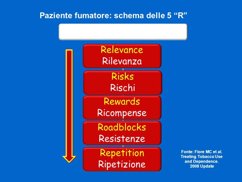 Relevance Rilevanza Paziente fumatore: schema delle 5 R Aumentare la motivazione Risks Rischi Rewards Ricompense Roadblocks Resistenze Repetition Ripe