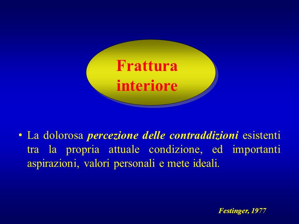 Frattura interiore La dolorosa percezione delle contraddizioni esistenti tra la propria attuale condizione, ed importanti aspirazioni, valori personal