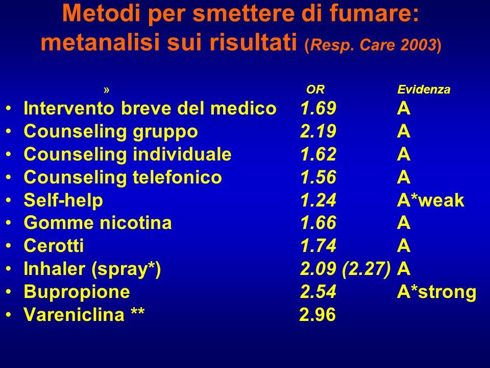 Metodi per smettere di fumare: metanalisi sui risultati (Resp. Care 2003) » OREvidenza Intervento breve del medico1.69A Counseling gruppo2.19A Counsel