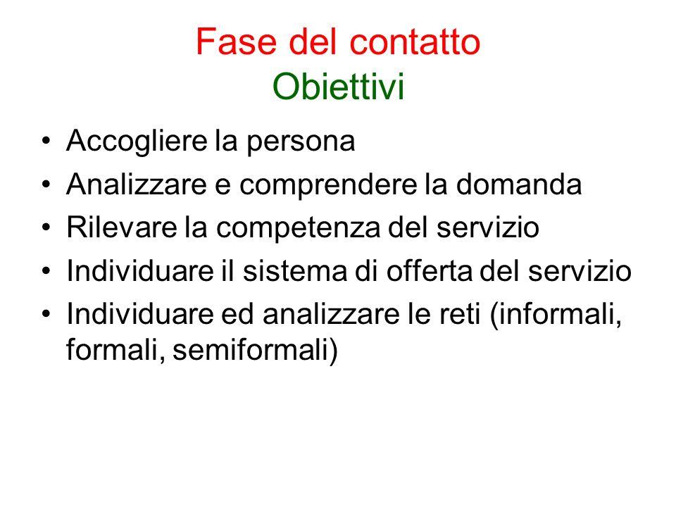 Fase del contatto Obiettivi Accogliere la persona Analizzare e comprendere la domanda Rilevare la competenza del servizio Individuare il sistema di of