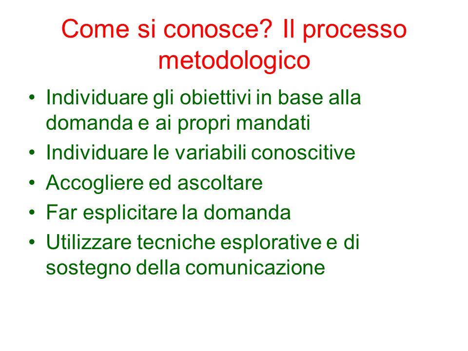 Come si conosce? Il processo metodologico Individuare gli obiettivi in base alla domanda e ai propri mandati Individuare le variabili conoscitive Acco