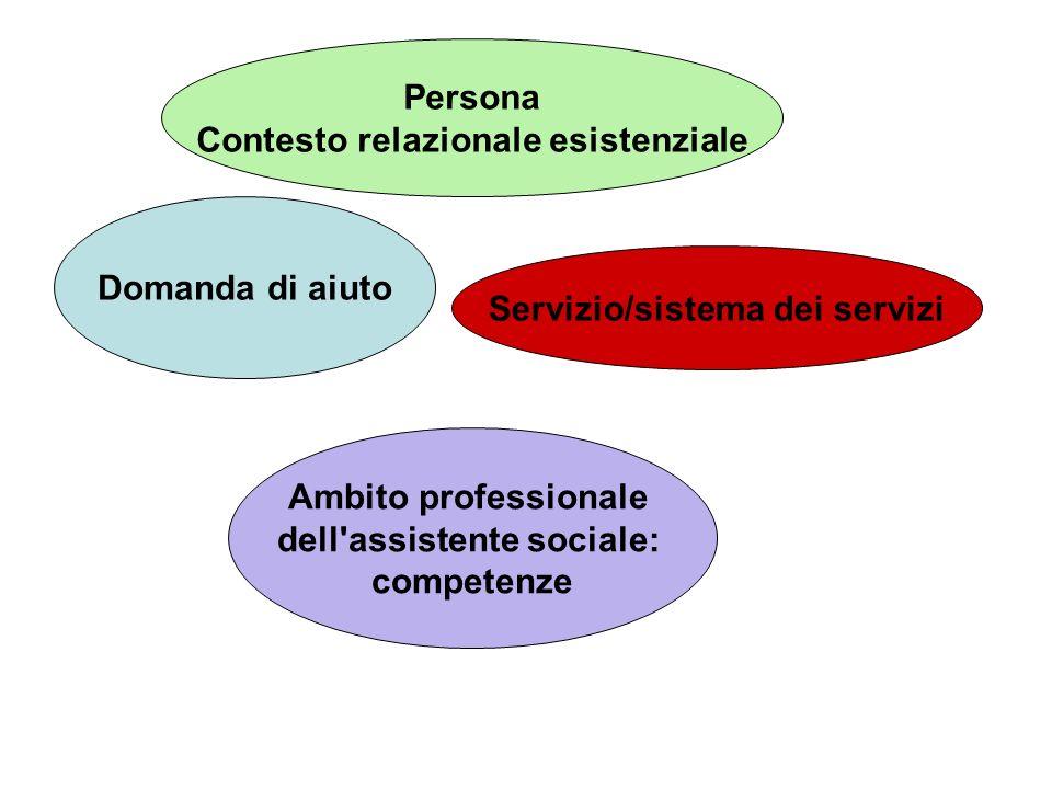 , Persona Contesto relazionale esistenziale Domanda di aiuto Servizio/sistema dei servizi Ambito professionale dell'assistente sociale: competenze