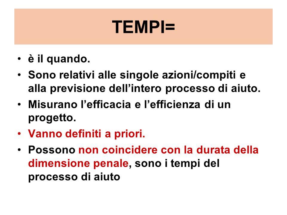 TEMPI= è il quando. Sono relativi alle singole azioni/compiti e alla previsione dellintero processo di aiuto. Misurano lefficacia e lefficienza di un