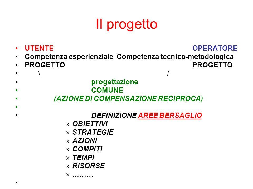 Il progetto UTENTEOPERATORE Competenza esperienzialeCompetenza tecnico-metodologica PROGETTOPROGETTO \/ progettazione COMUNE (AZIONE DI COMPENSAZIONE