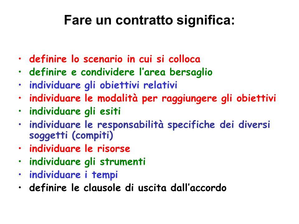Fare un contratto significa: definire lo scenario in cui si colloca definire e condividere larea bersaglio individuare gli obiettivi relativi individu
