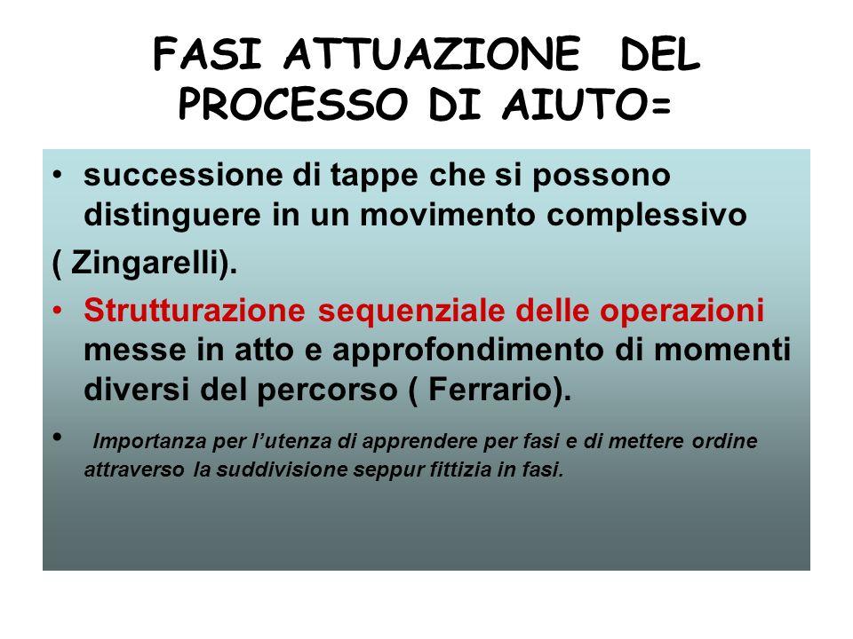 FASI ATTUAZIONE DEL PROCESSO DI AIUTO= successione di tappe che si possono distinguere in un movimento complessivo ( Zingarelli). Strutturazione seque