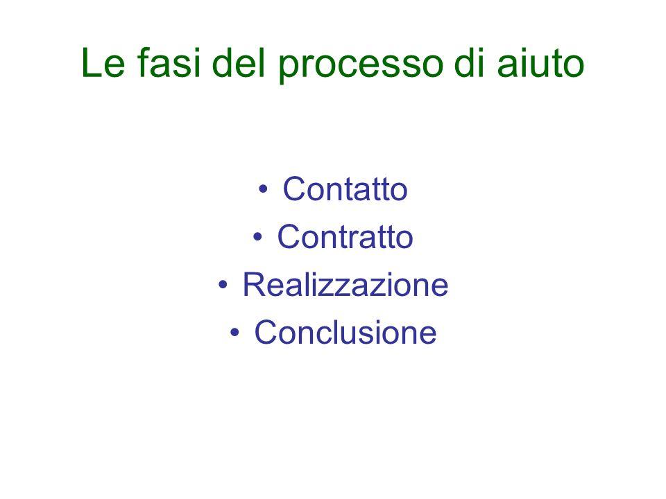 Le fasi del processo di aiuto Contatto Contratto Realizzazione Conclusione