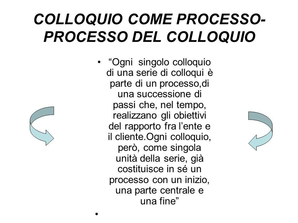 COLLOQUIO COME PROCESSO- PROCESSO DEL COLLOQUIO Ogni singolo colloquio di una serie di colloqui è parte di un processo,di una successione di passi che