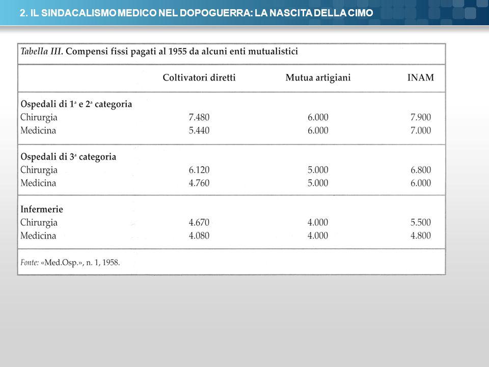 Here comes your footer Page 21 2. IL SINDACALISMO MEDICO NEL DOPOGUERRA: LA NASCITA DELLA CIMO