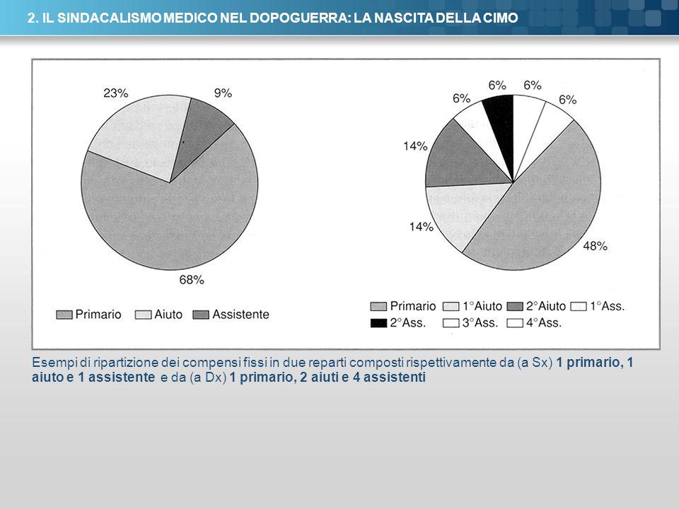 Here comes your footer Page 22 2. IL SINDACALISMO MEDICO NEL DOPOGUERRA: LA NASCITA DELLA CIMO Esempi di ripartizione dei compensi fissi in due repart