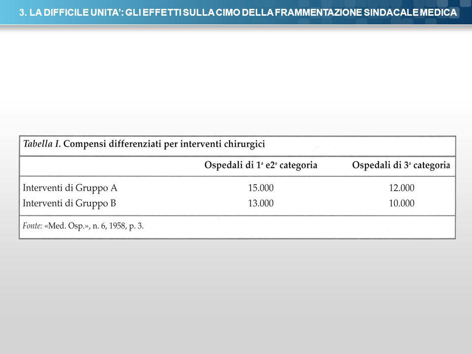 Here comes your footer Page 31 3. LA DIFFICILE UNITA: GLI EFFETTI SULLA CIMO DELLA FRAMMENTAZIONE SINDACALE MEDICA