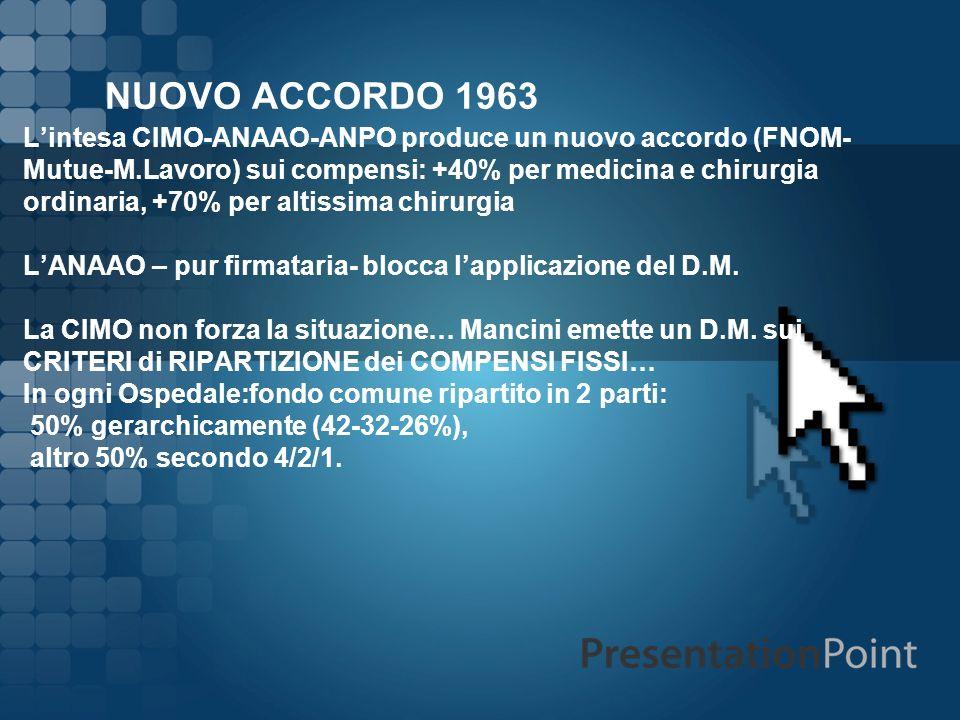 NUOVO ACCORDO 1963 Lintesa CIMO-ANAAO-ANPO produce un nuovo accordo (FNOM- Mutue-M.Lavoro) sui compensi: +40% per medicina e chirurgia ordinaria, +70%
