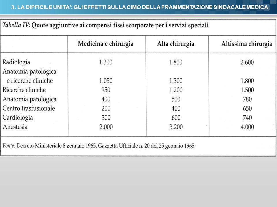 Here comes your footer Page 43 3. LA DIFFICILE UNITA: GLI EFFETTI SULLA CIMO DELLA FRAMMENTAZIONE SINDACALE MEDICA