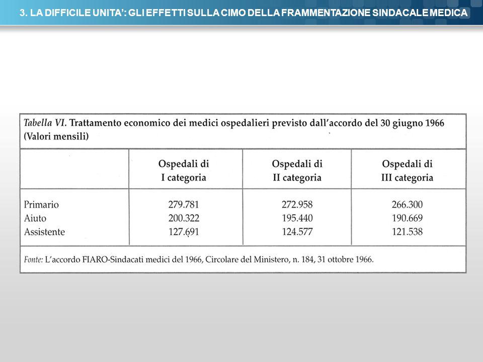 Here comes your footer Page 46 3. LA DIFFICILE UNITA: GLI EFFETTI SULLA CIMO DELLA FRAMMENTAZIONE SINDACALE MEDICA