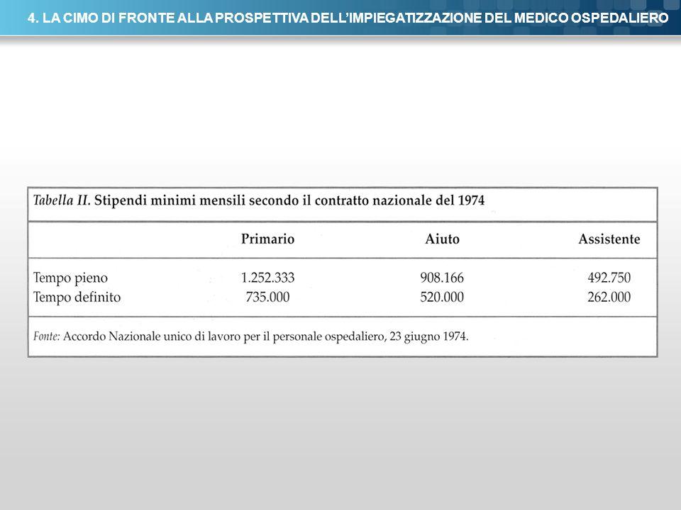Here comes your footer Page 49 4. LA CIMO DI FRONTE ALLA PROSPETTIVA DELLIMPIEGATIZZAZIONE DEL MEDICO OSPEDALIERO