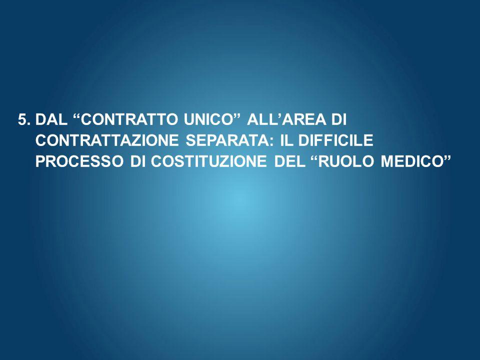 Here comes your footer Page 51 5. DAL CONTRATTO UNICO ALLAREA DI CONTRATTAZIONE SEPARATA: IL DIFFICILE PROCESSO DI COSTITUZIONE DEL RUOLO MEDICO