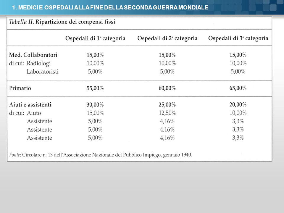 Here comes your footer Page 7 1. MEDICI E OSPEDALI ALLA FINE DELLA SECONDA GUERRA MONDIALE