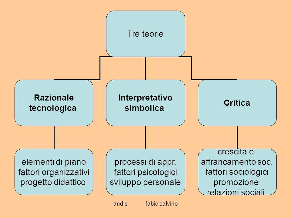 andis fabio calvino Tre teorie Razionale tecnologica Interpretativo simbolica Critica elementi di piano fattori organizzativi progetto didattico proce