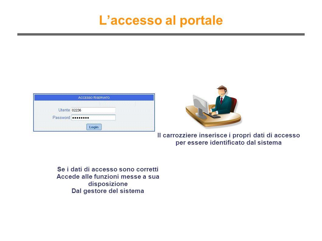 Laccesso al portale Il carrozziere inserisce i propri dati di accesso per essere identificato dal sistema Se i dati di accesso sono corretti Accede al
