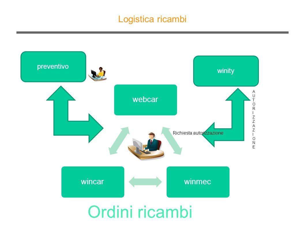 Logistica ricambi Ordini ricambi preventivo webcarwinmecwincar winity AUTORIZZAZIONEAUTORIZZAZIONE Richiesta autorizzazione