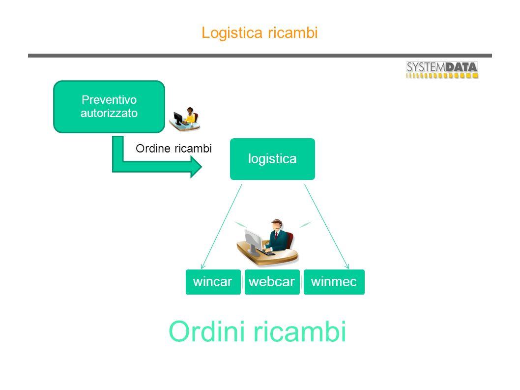 Logistica ricambi Ordini ricambi Preventivo autorizzato logistica winmec webcar wincar Ordine ricambi