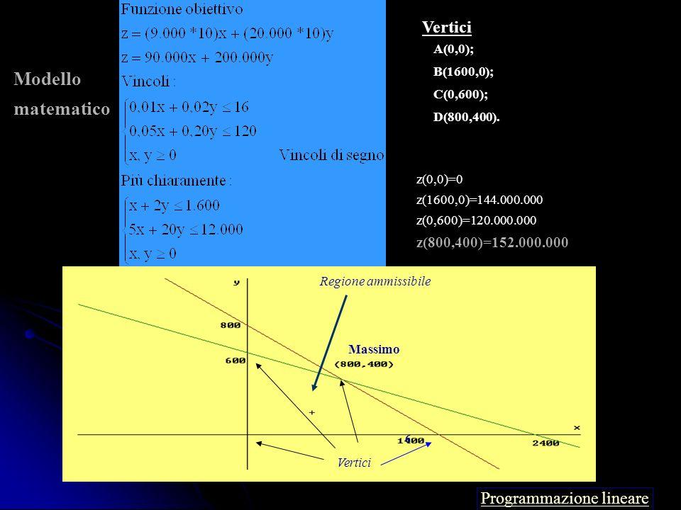 Regione ammissibile Vertici z(0,0)=0 z(0,2400)=12.000.000 z(2400,0)=11.600.000 z(1800,1200)=13.200.000 Massimo Programmazione lineare Modello Matemati