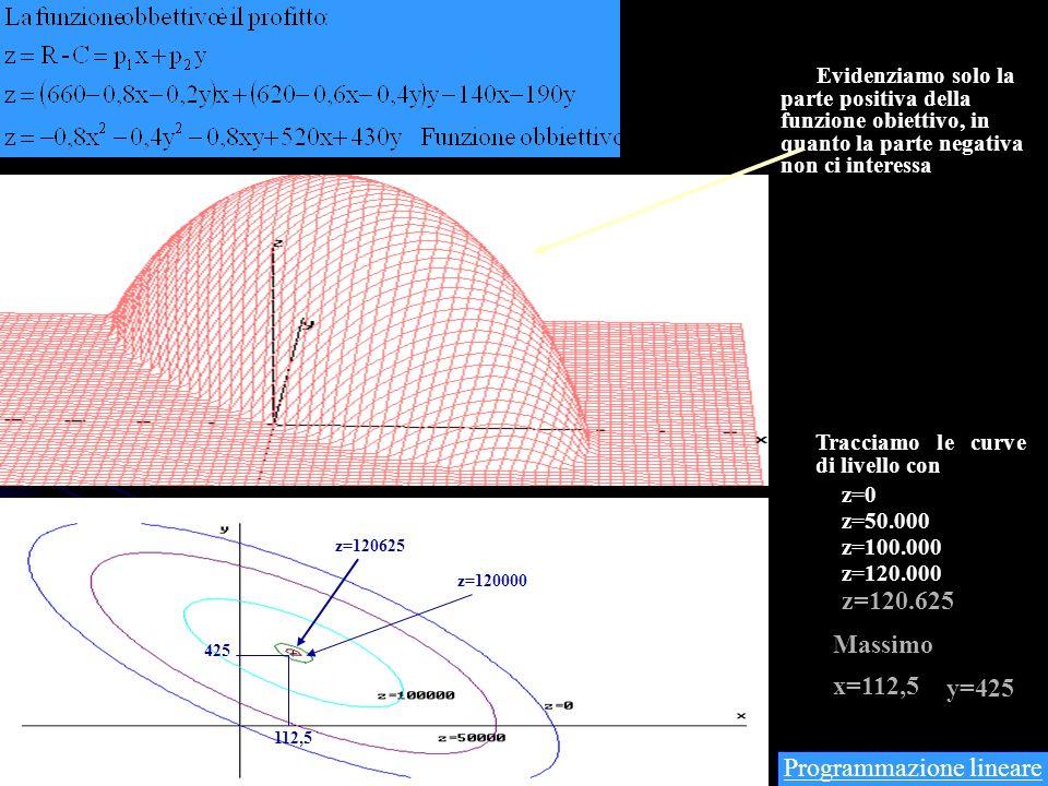 Modello matematico Regione ammissibile Vertici z(0,0)=0 z(1600,0)=144.000.000 z(0,600)=120.000.000 z(800,400)=152.000.000 Massimo Programmazione linea