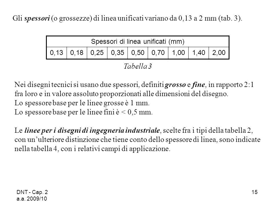 DNT - Cap. 2 a.a. 2009/10 15 Gli spessori (o grossezze) di linea unificati variano da 0,13 a 2 mm (tab. 3). Spessori di linea unificati (mm) 0,130,180