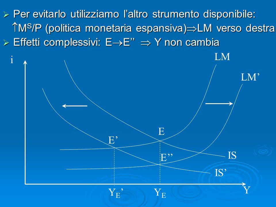 Per evitarlo utilizziamo laltro strumento disponibile: Per evitarlo utilizziamo laltro strumento disponibile: M S /P (politica monetaria espansiva) LM verso destra M S /P (politica monetaria espansiva) LM verso destra Effetti complessivi: E E Y non cambia Effetti complessivi: E E Y non cambia i Y IS LM YEYE Y E LM E E E