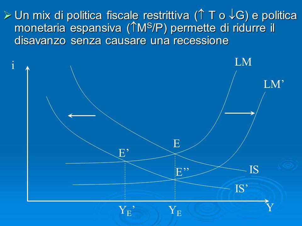 Un mix di politica fiscale restrittiva ( T o G) e politica monetaria espansiva ( M S /P) permette di ridurre il disavanzo senza causare una recessione Un mix di politica fiscale restrittiva ( T o G) e politica monetaria espansiva ( M S /P) permette di ridurre il disavanzo senza causare una recessione i Y IS LM YEYE Y E LM E E E