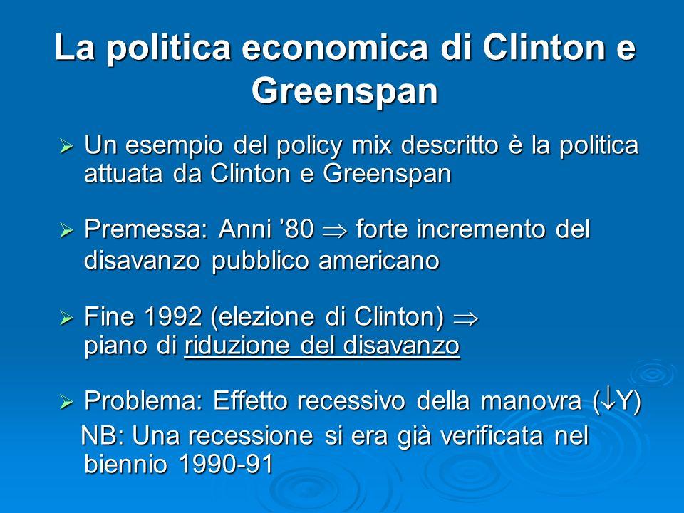 La politica economica di Clinton e Greenspan Un esempio del policy mix descritto è la politica attuata da Clinton e Greenspan Un esempio del policy mix descritto è la politica attuata da Clinton e Greenspan Premessa: Anni 80 forte incremento del disavanzo pubblico americano Premessa: Anni 80 forte incremento del disavanzo pubblico americano Fine 1992 (elezione di Clinton) piano di riduzione del disavanzo Fine 1992 (elezione di Clinton) piano di riduzione del disavanzo Problema: Effetto recessivo della manovra ( Y) Problema: Effetto recessivo della manovra ( Y) NB: Una recessione si era già verificata nel biennio 1990-91 NB: Una recessione si era già verificata nel biennio 1990-91