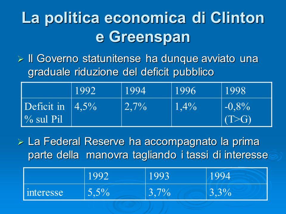 Il Governo statunitense ha dunque avviato una graduale riduzione del deficit pubblico Il Governo statunitense ha dunque avviato una graduale riduzione del deficit pubblico La Federal Reserve ha accompagnato la prima parte della manovra tagliando i tassi di interesse La Federal Reserve ha accompagnato la prima parte della manovra tagliando i tassi di interesse 1992199419961998 Deficit in % sul Pil 4,5%2,7%1,4%-0,8% (T>G) 199219931994 interesse5,5%3,7%3,3%